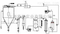 防爆闭式循环喷雾干燥机,时时预警功能