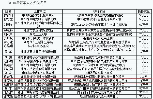 """达嘉药品全自动无人化后道包装线获2015年""""领军"""