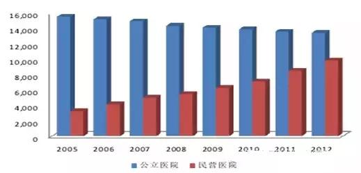 2016年中国医疗器械行业发展趋势