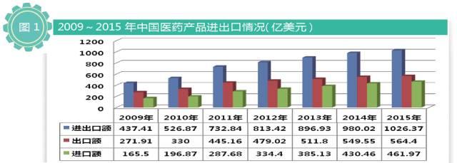 广东外语外贸大学_阿里巴巴外贸学院_医药外贸收入